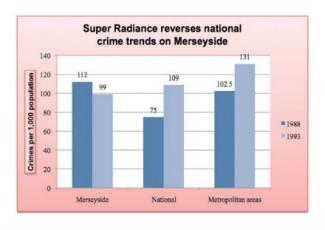 Mersyside crime prevention project