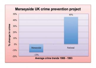 Merseyside crime prevention project