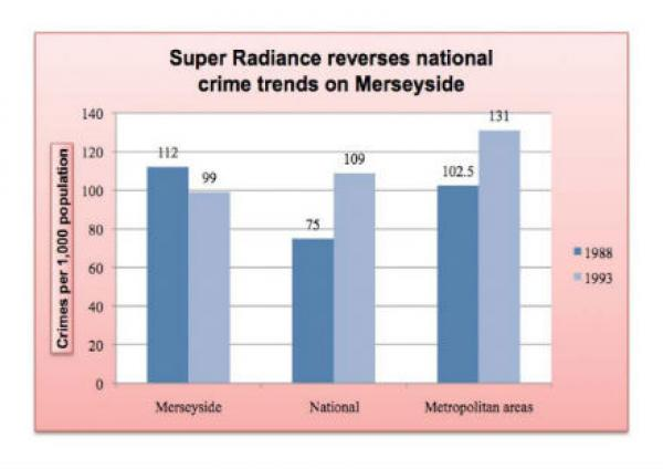 Mersyside national trends